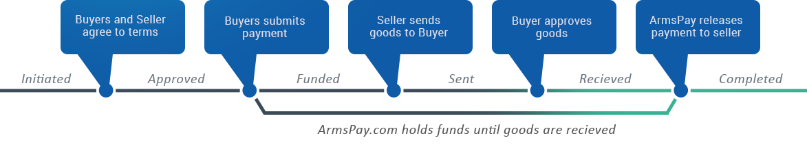 Transaction flow